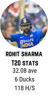 Rohit Sharma T20 career averages