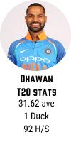 Shikar Dhawan T20 career averages