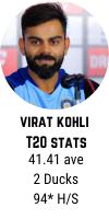 Virat Kohli T20 career averages